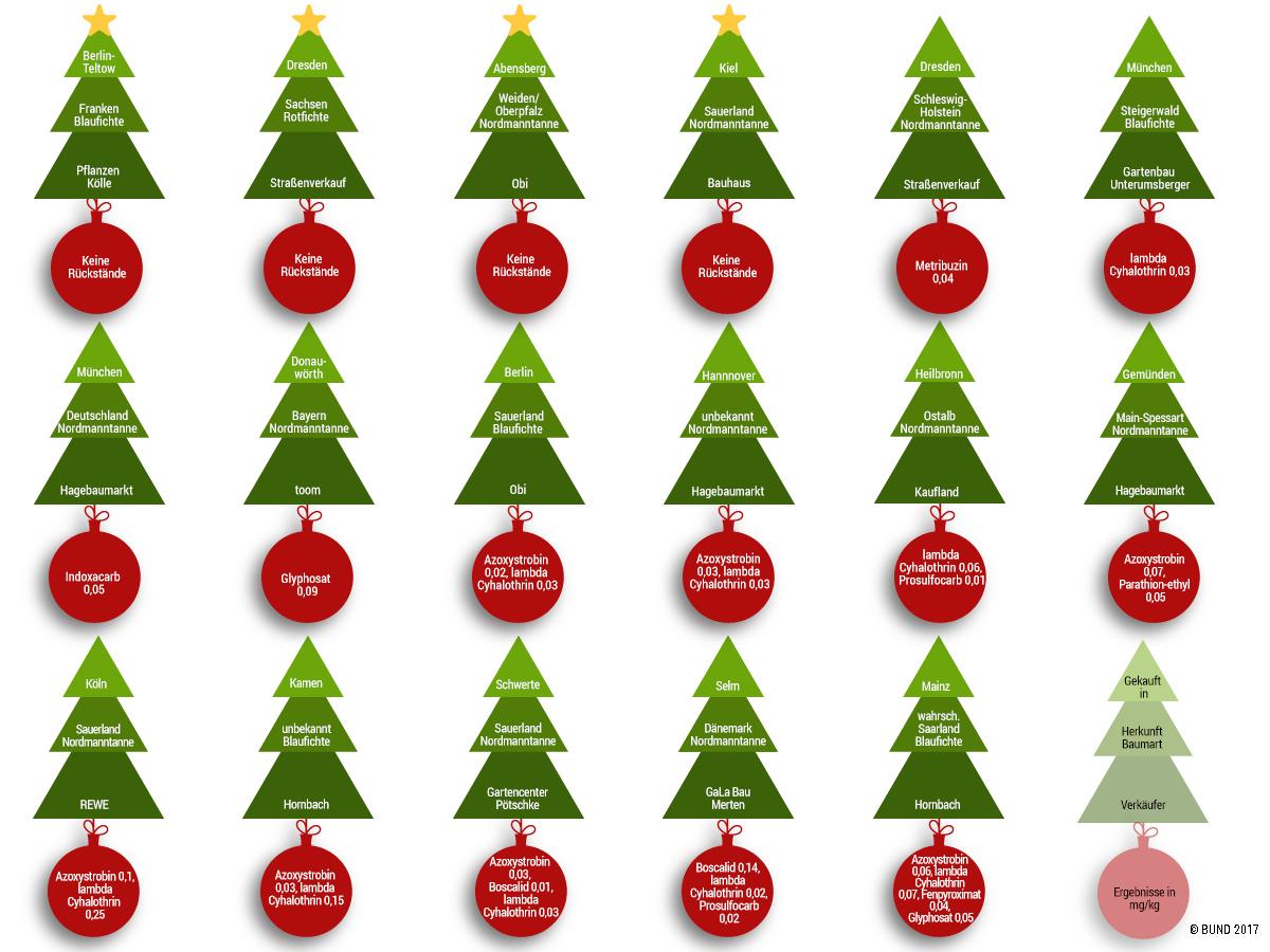Weihnachtsbaum Schwerte.Kreisgruppe Unna